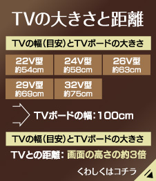 TVの大きさと距離